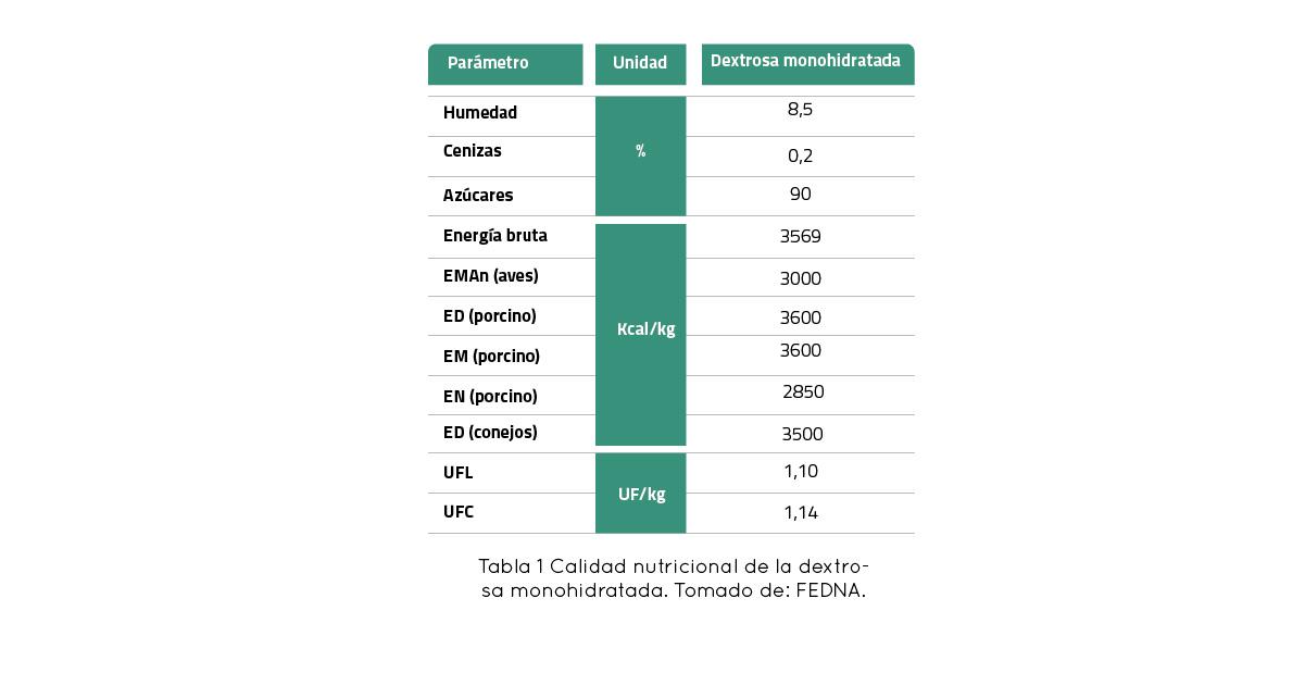 Dextrosa monohidratada
